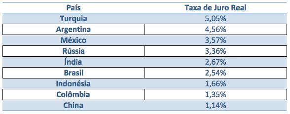 ranking-taxa-juros
